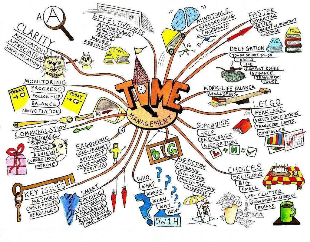 myslenkove-mapy-priklad